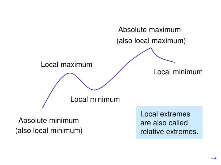 Local extremes are also called