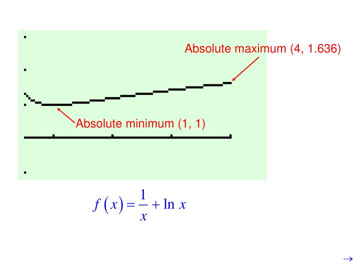 Absolute minimum (1, 1)