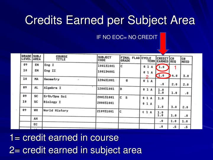 Credits Earned per Subject Area
