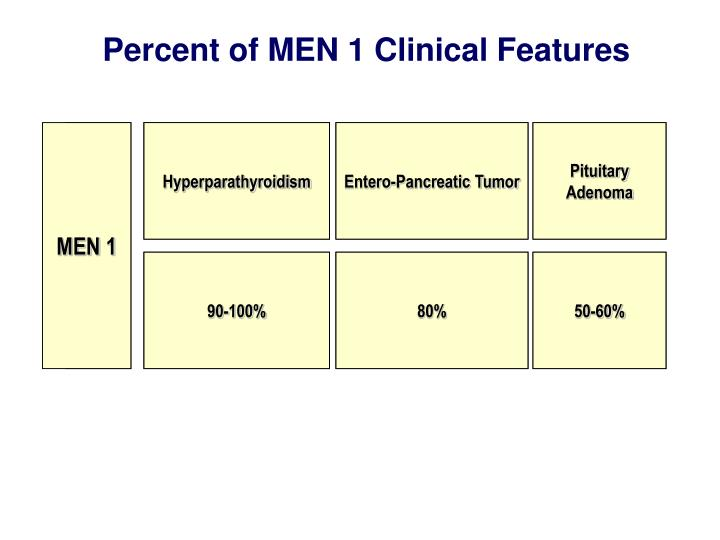 Percent of MEN 1 Clinical Features