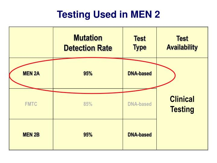 Testing Used in MEN 2