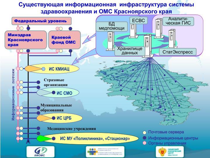 Существующая информационная  инфраструктура системы