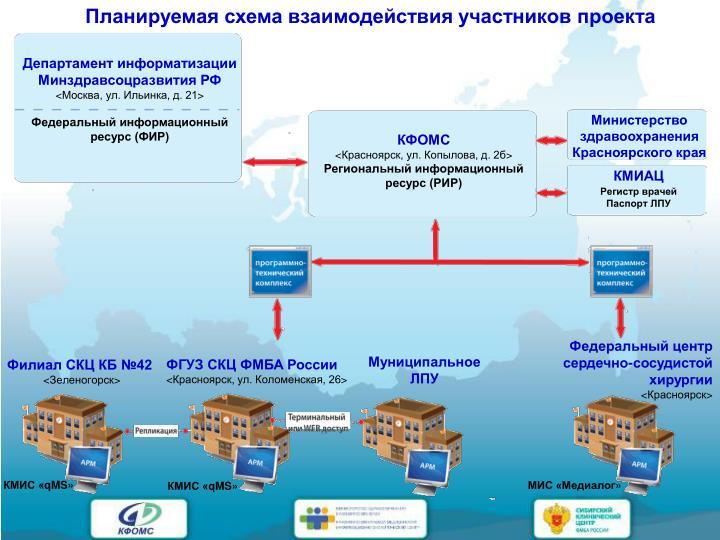 Планируемая схема взаимодействия участников проекта