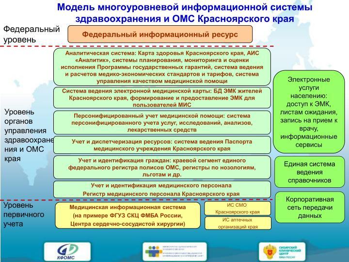 Модель многоуровневой информационной системы здравоохранения и ОМС Красноярского края