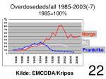 overdosed dsfall 1985 2003 7 1985 100