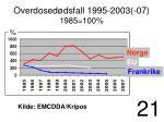 overdosed dsfall 1995 2003 07 1985 100