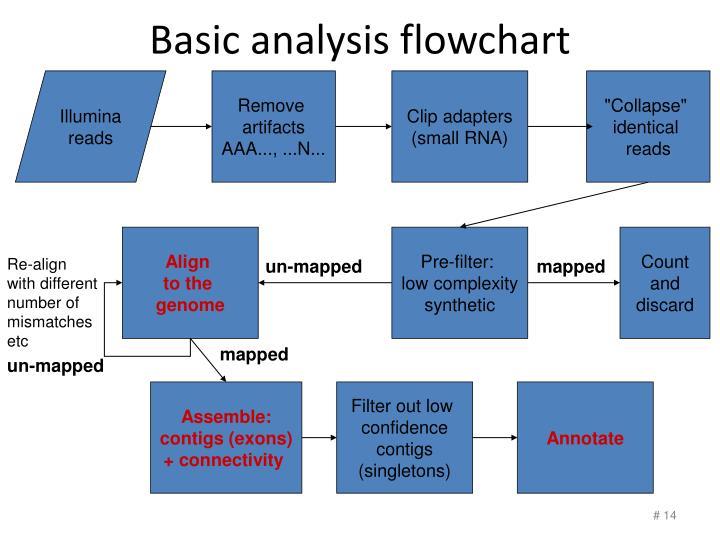 Basic analysis flowchart