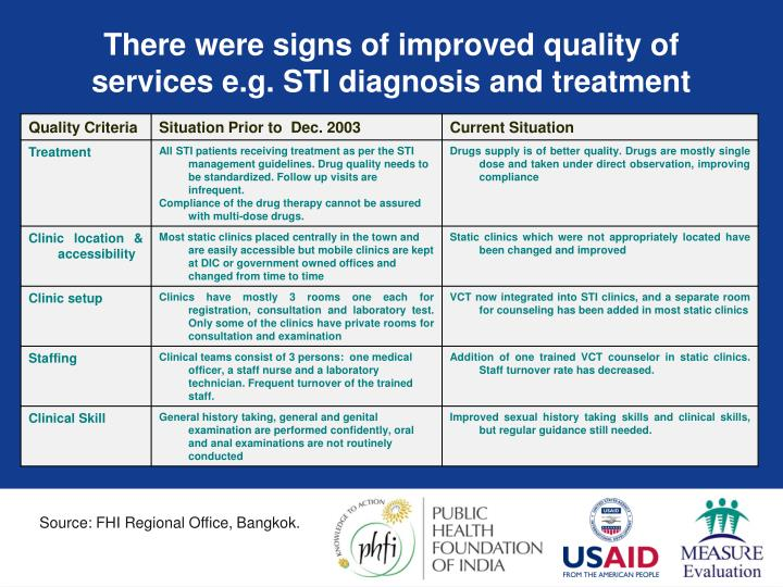 diagnosis and improvement of service quality Quality improvement plan 6 (qi terms cont'd) quality assurance (qa): retrospective review or inspection of services or processes that is intended to identify problems.