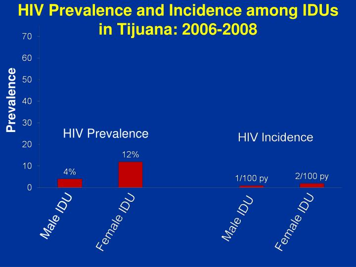 HIV Prevalence and Incidence among IDUs in Tijuana: 2006-2008