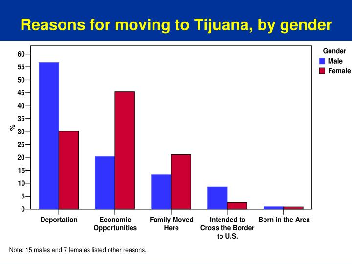 Reasons for moving to Tijuana, by gender