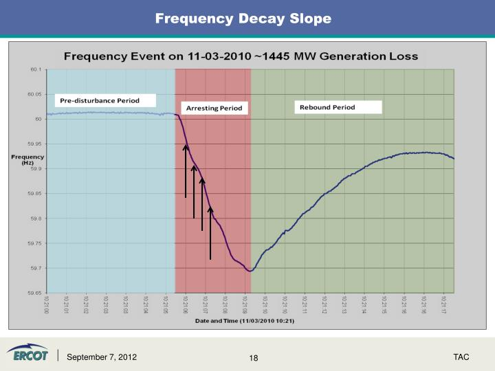 Frequency Decay Slope