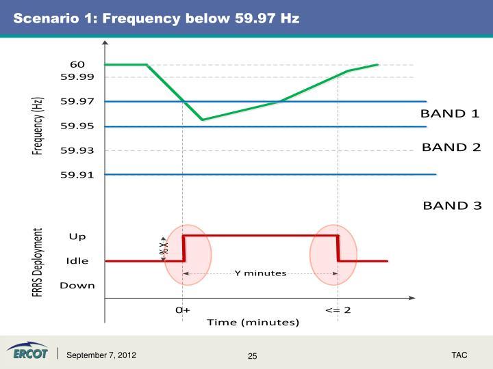 Scenario 1: Frequency below 59.97 Hz