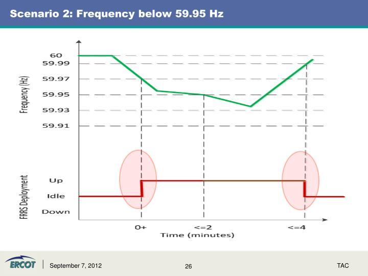 Scenario 2: Frequency below 59.95 Hz