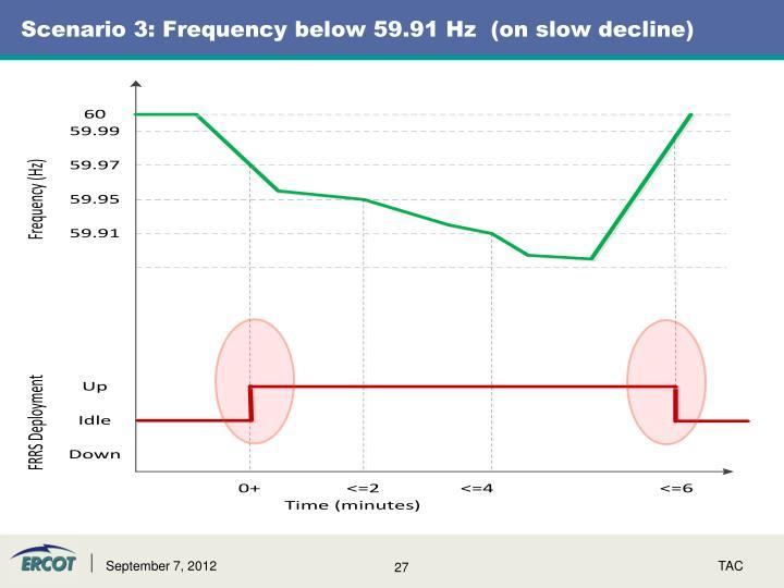 Scenario 3: Frequency below 59.91 Hz  (on slow decline)