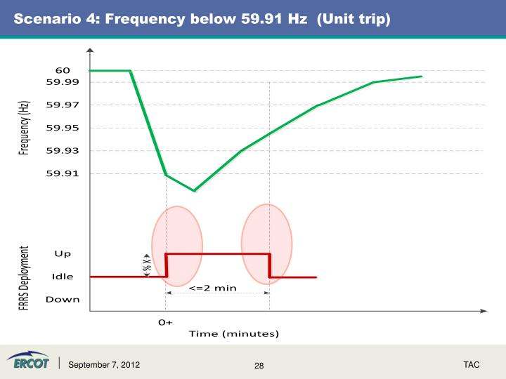 Scenario 4: Frequency below 59.91 Hz  (Unit trip)