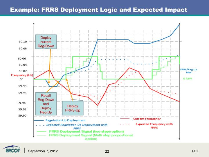Example: FRRS Deployment Logic and Expected Impact