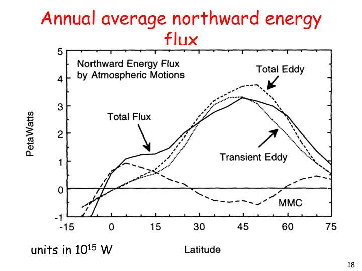 Annual average northward energy flux