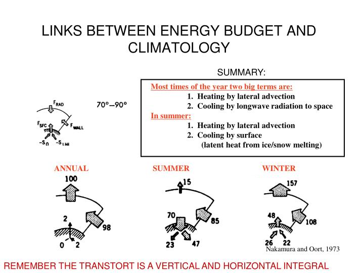 LINKS BETWEEN ENERGY BUDGET AND CLIMATOLOGY