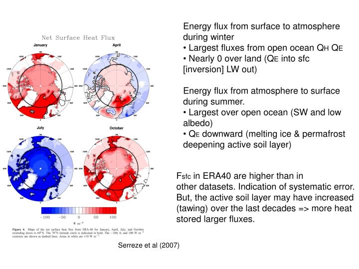 Energy flux from surface to atmosphere during winter