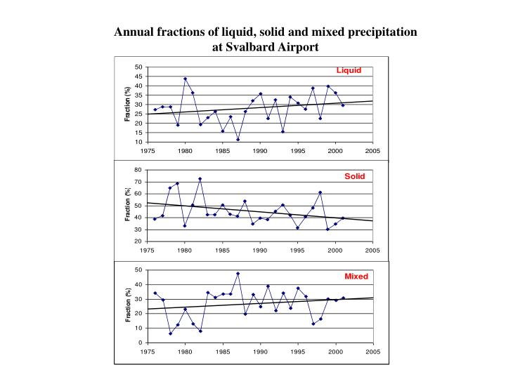 Annual fractions of liquid, solid and mixed precipitation