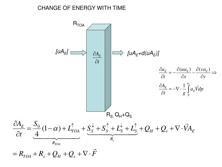 CHANGE OF ENERGY WITH TIME
