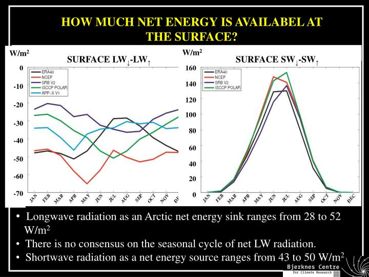 HOW MUCH NET ENERGY IS AVAILABEL AT