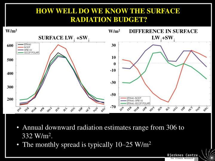 HOW WELL DO WE KNOW THE SURFACE