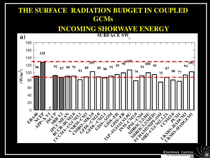 THE SURFACE  RADIATION BUDGET IN COUPLED GCMs