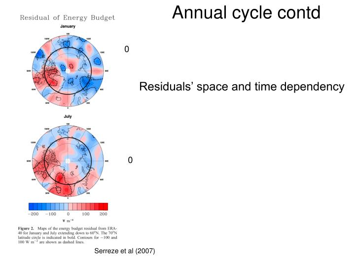 Annual cycle contd
