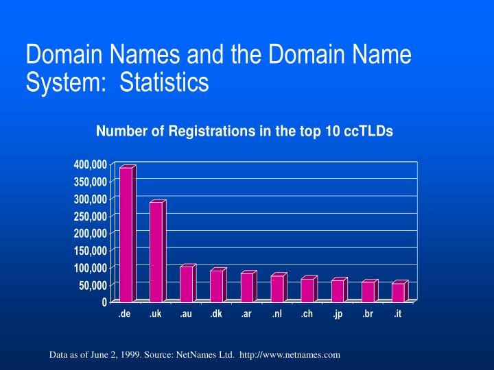 an overview of the internet corporation for assigned names and numbers Domain name agreements between the us department of commerce, network solutions, inc, and the internet corporation for assigned names and numbers.