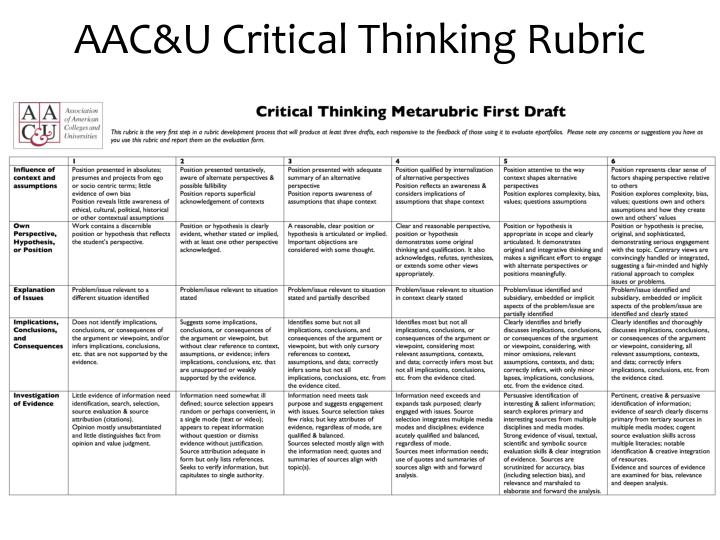 critical thinking rubrics Demonstrate critical thinking communicate effectively talking to your advisor about sllo using rubrics for feedback additional resources advisor section.