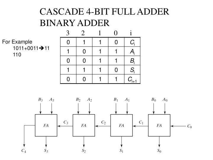 CASCADE 4-BIT FULL ADDER