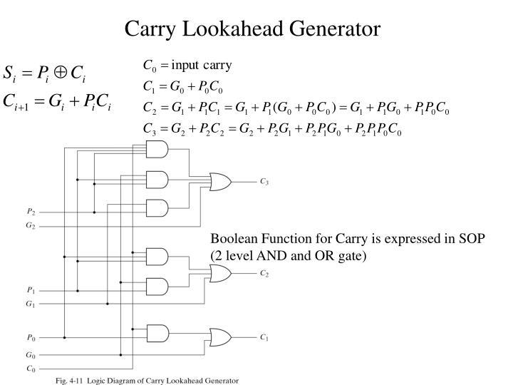 Carry Lookahead Generator