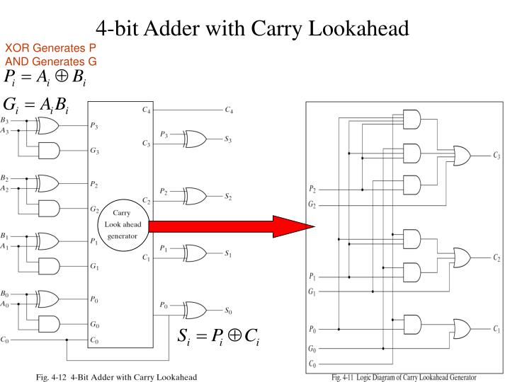 4-bit Adder with Carry Lookahead