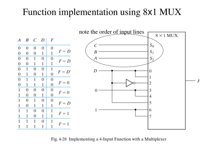 Function implementation using 8