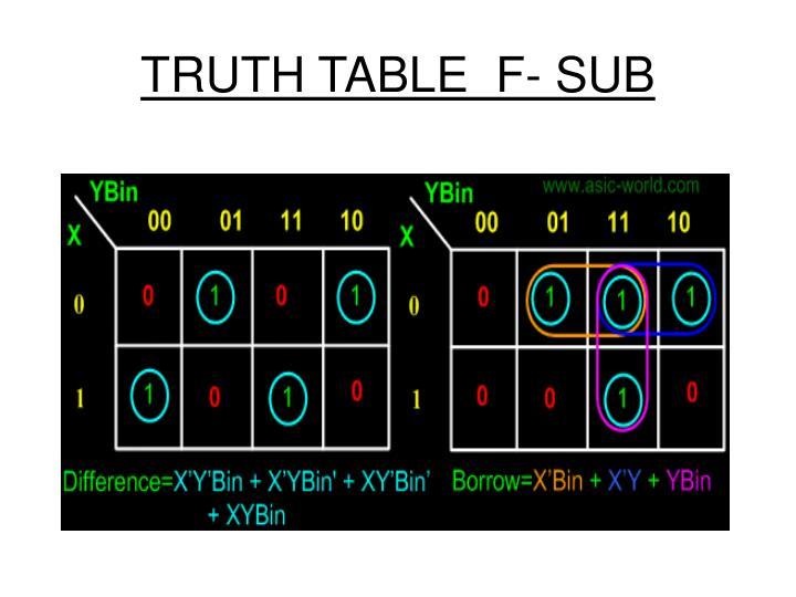 TRUTH TABLE  F- SUB