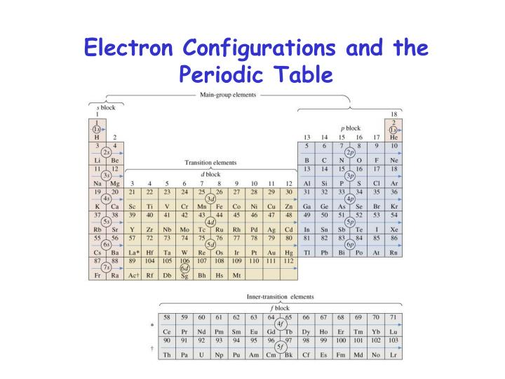 Ppt the quantum mechanical model electron - Periodic table electron configuration ...