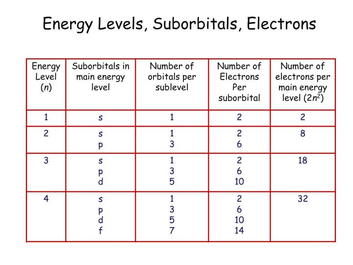 PPT - The Quantum Mechanical Model & Electron ...