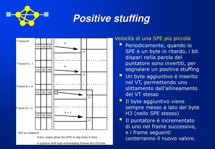 Positive stuffing