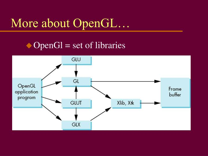 More about OpenGL…
