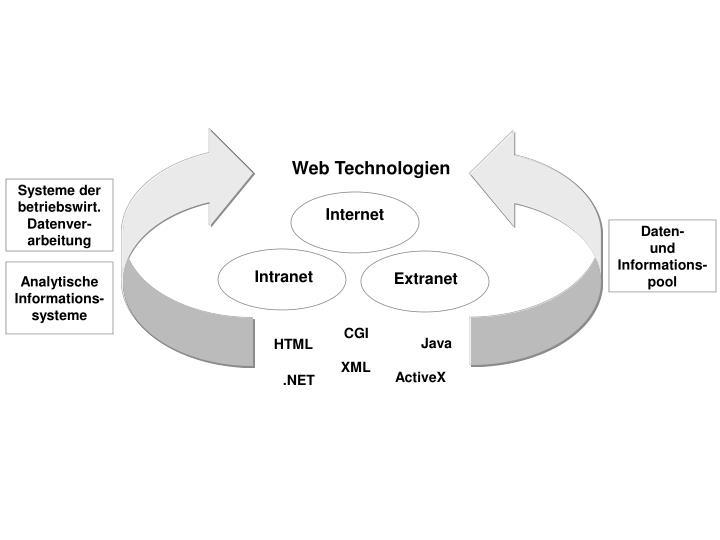 Web Technologien