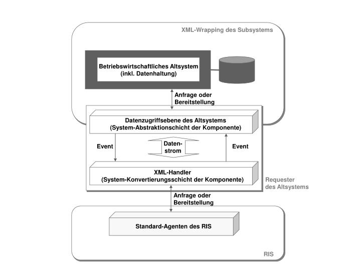 XML-Wrapping des Subsystems
