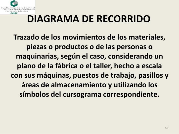 DIAGRAMA DE RECORRIDO