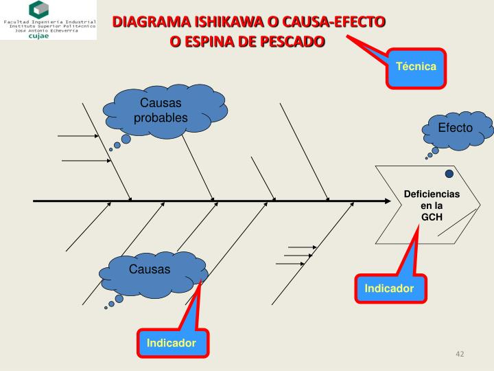 DIAGRAMA ISHIKAWA O CAUSA-EFECTO
