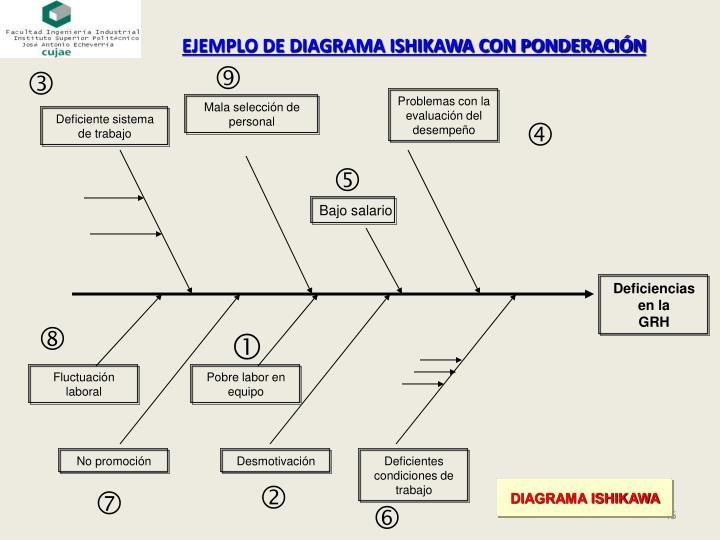EJEMPLO DE DIAGRAMA ISHIKAWA CON PONDERACIÓN