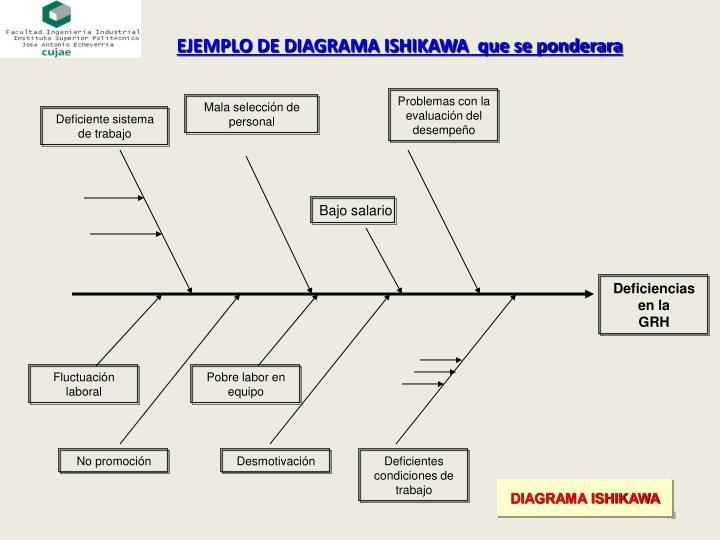 EJEMPLO DE DIAGRAMA ISHIKAWA  que se ponderara