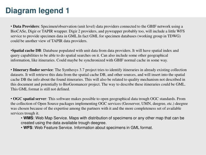 Diagram legend 1