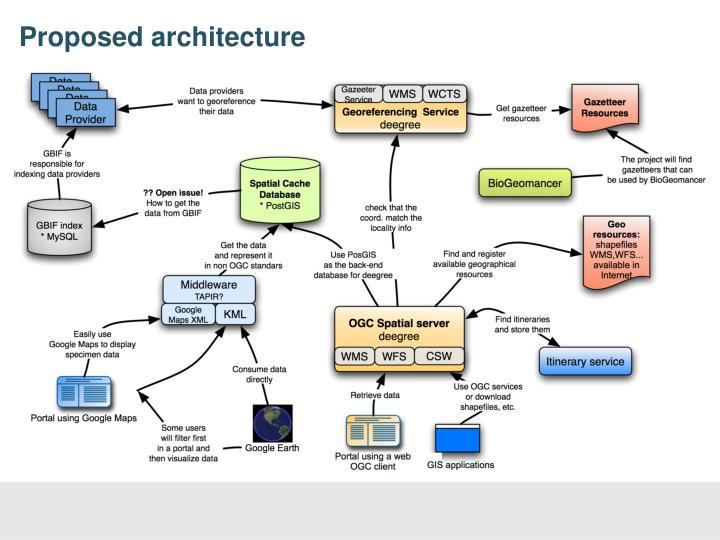 Proposed architecture