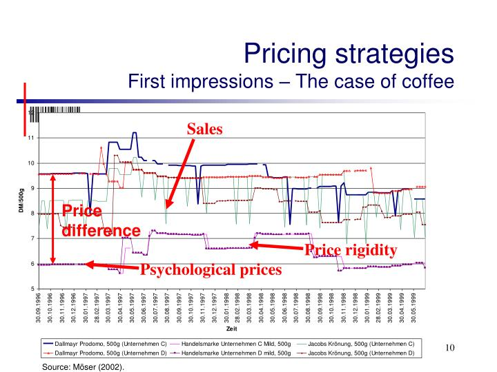 pricing strategy in coffee shop Menu analysis for coffee shop operation: in the highly competitive coffee shop business a more accurate menu-pricing method menu analysis for coffee shop.