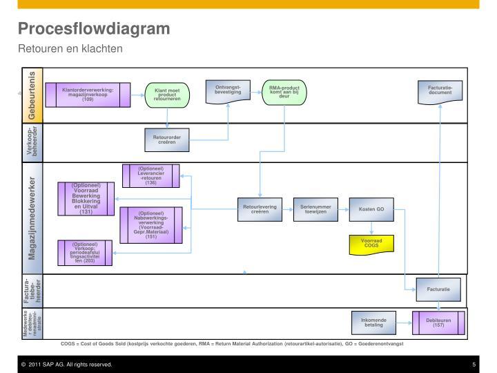 Procesflowdiagram